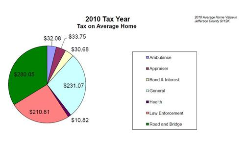 2010 Tax Year Breakdown