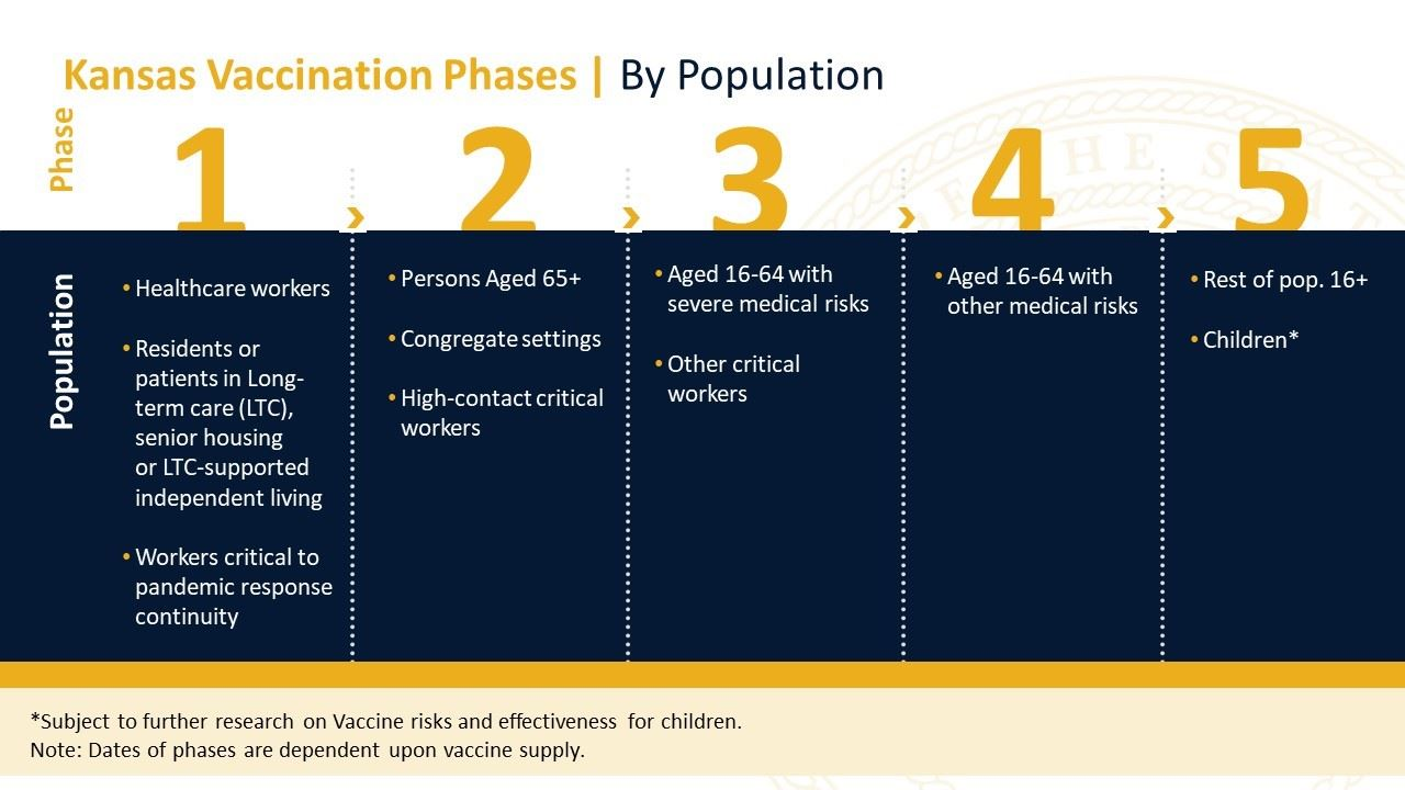 thumbnail_Vaccine Phase Chart